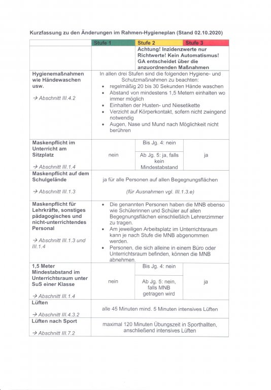 Hygieneplan Seite1