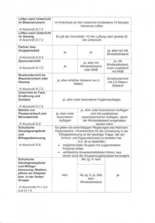 Hygieneplan Seite 2