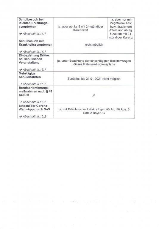 Hygieneplan Seite 3